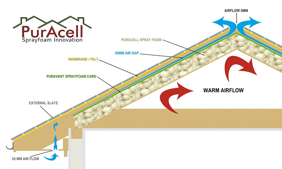 Roof Insulation Sprayfoam Puracell Home Construction Insulation